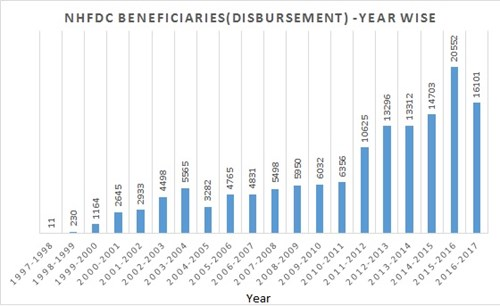 nhfdc beneficiaries disbursement year wise